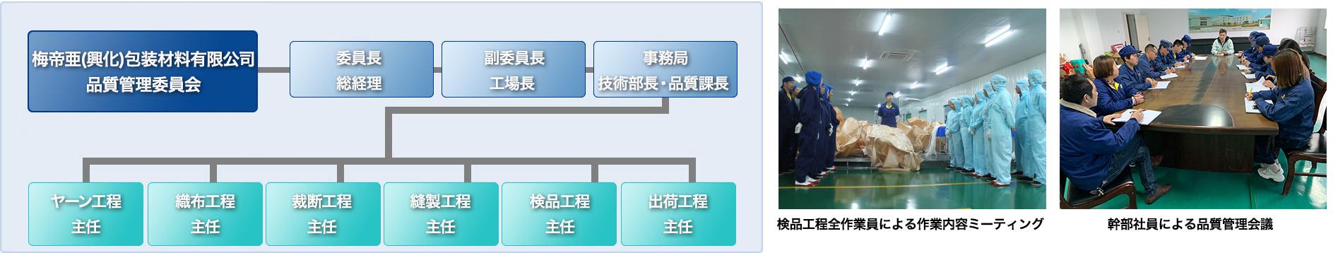 フレコンバッグ品質管理体制図